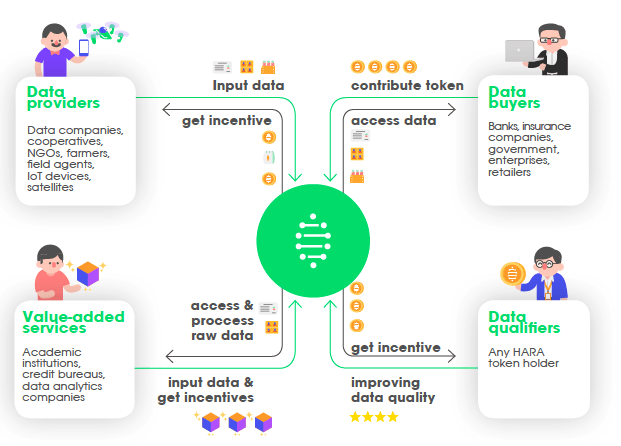 hara-project-datacircle