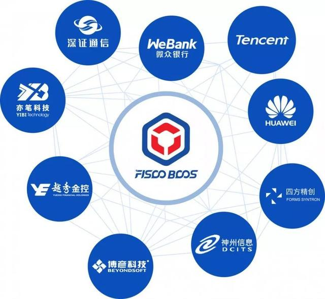 FISCO Blockchain Partners