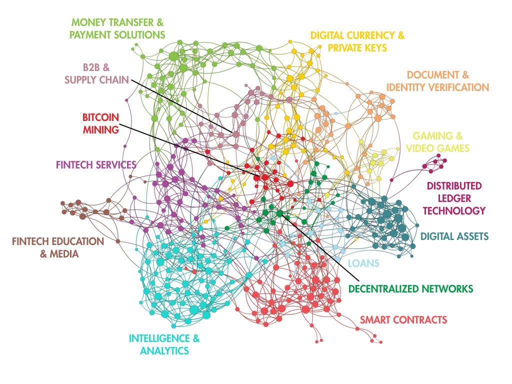 The Block Startups Ecosystem