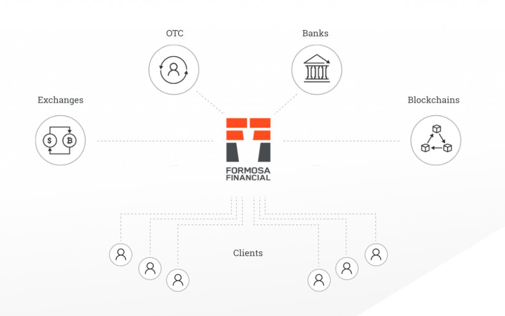 Formosa Financial Business Model