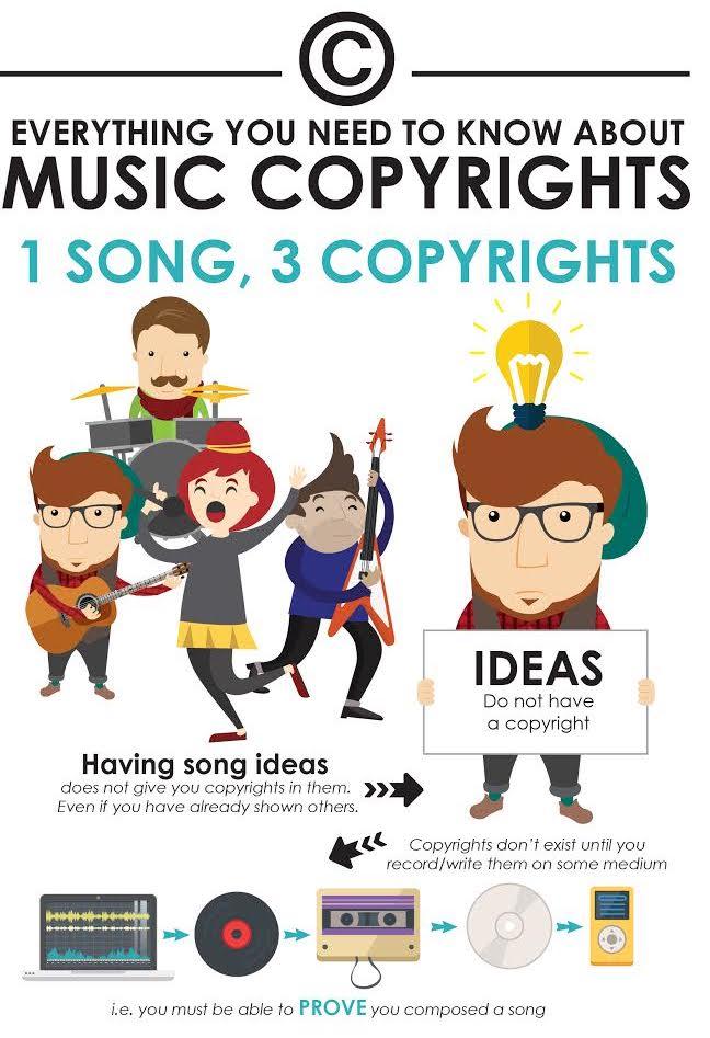 crypto-music-copywrite