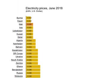 electricity-price-iran