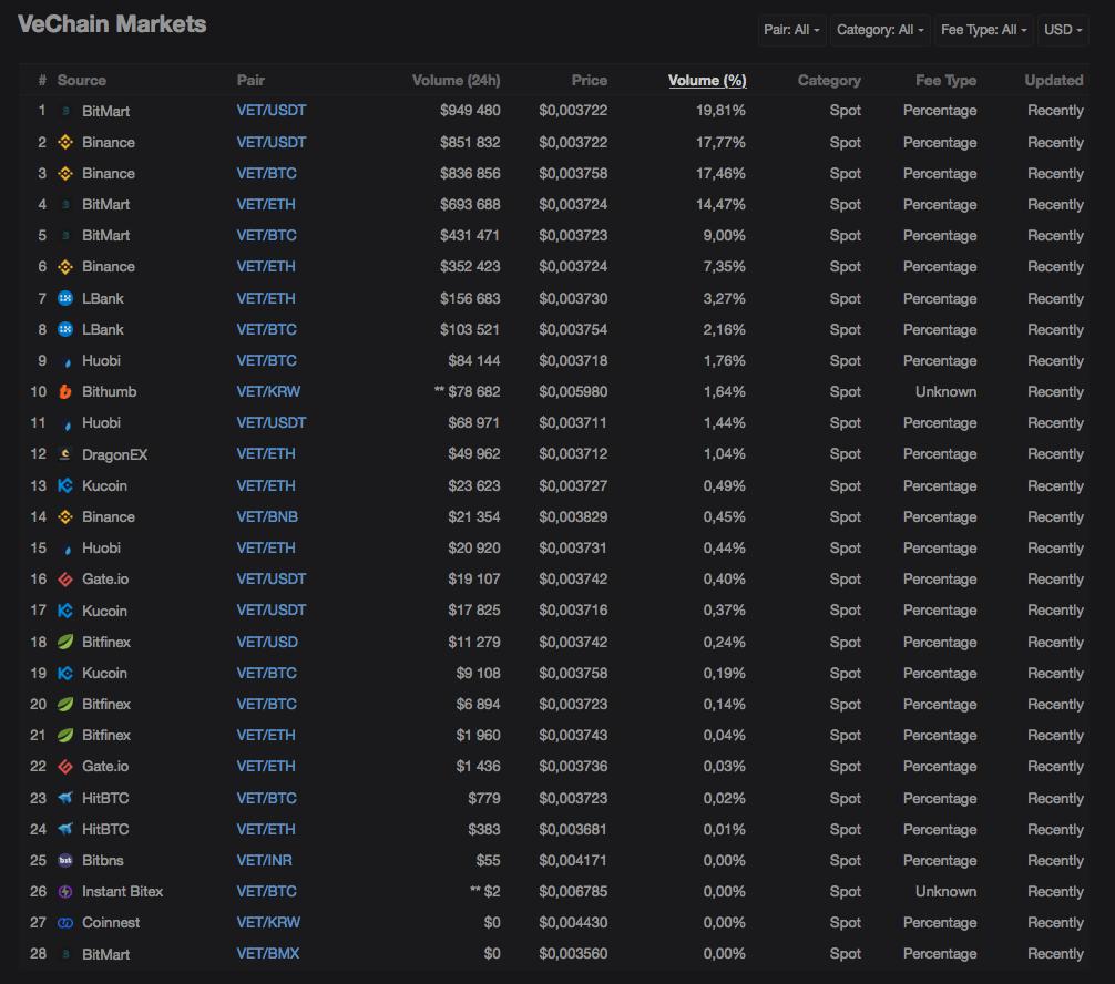 vechain-markets-trade