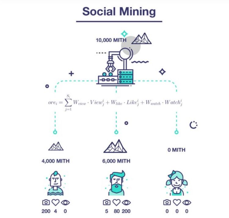 mithril's social mining system