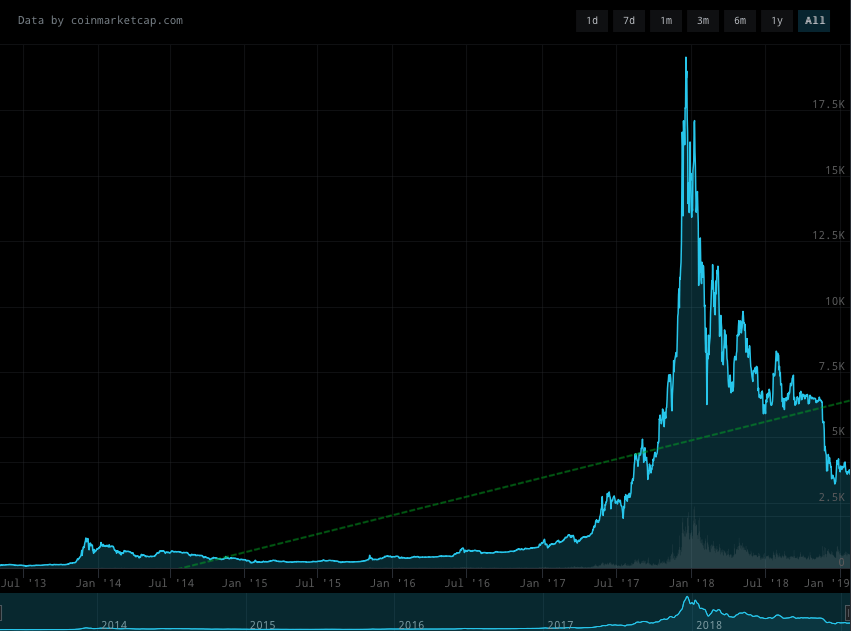 bitcoin-sustained-growth