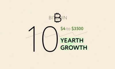 bitcoin ten years growth