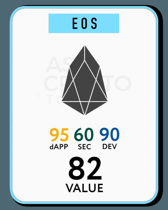 EOS-value-card