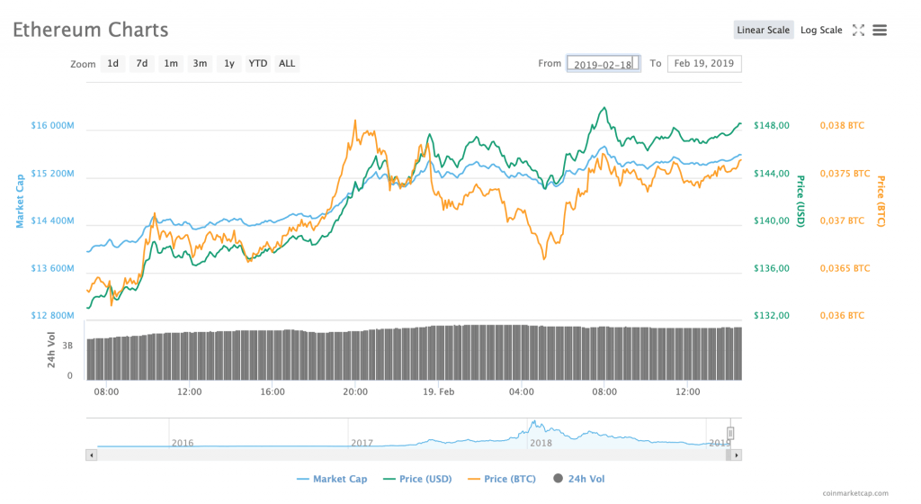 ethereum-charts-rise-coinmarketcap