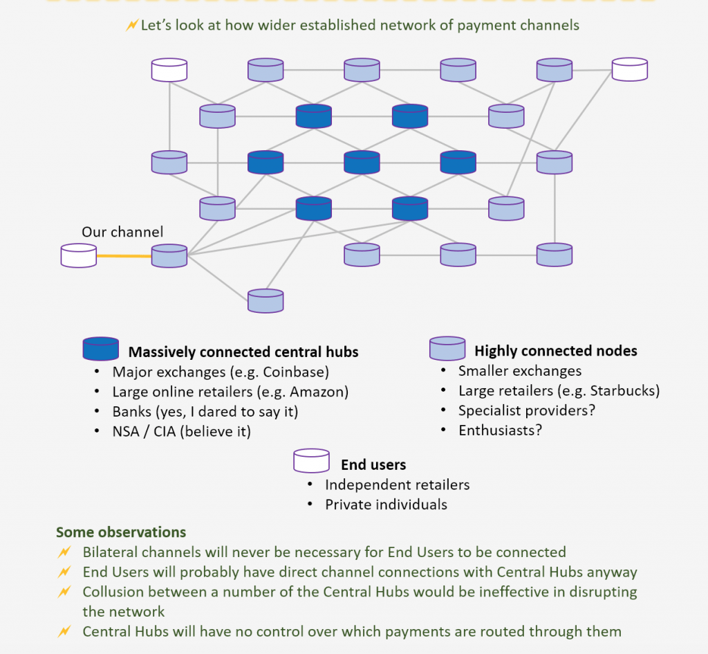 Lightning Network infographic explanation