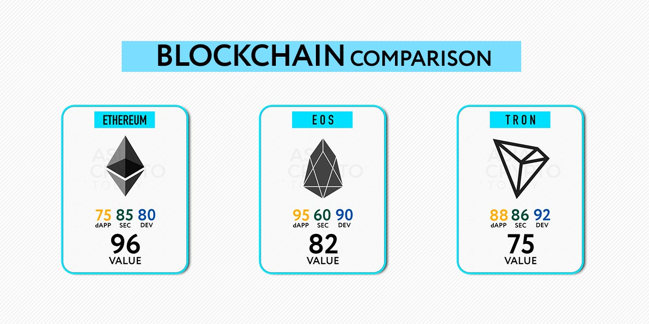 public bockchain comparison