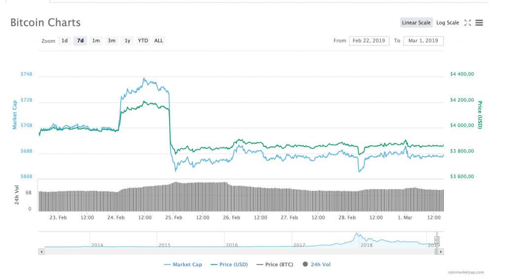 bitcoin-charts-february-2019
