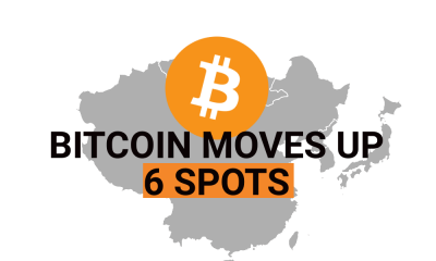 Bitcoin moves up six spots since