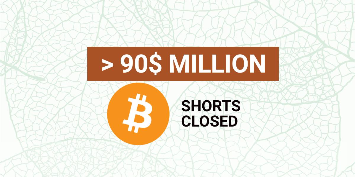 Over $90 Million Worth of Bitcoin (BTC) Shorts Closed
