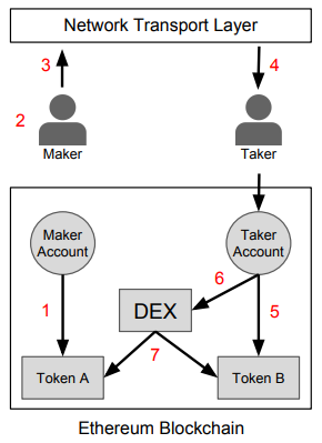 How 0x works diagram